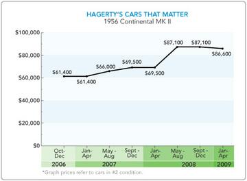 Hagertys Cars That Matter Market Watch- 1956-57 Continental MK II thumbnail
