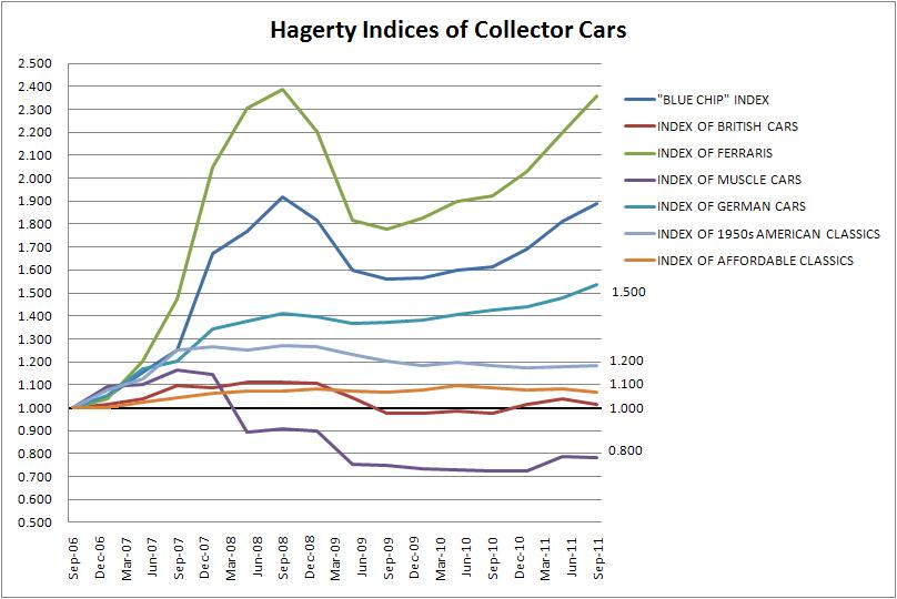 Hagerty Price Guide Index Review: September 2011 thumbnail