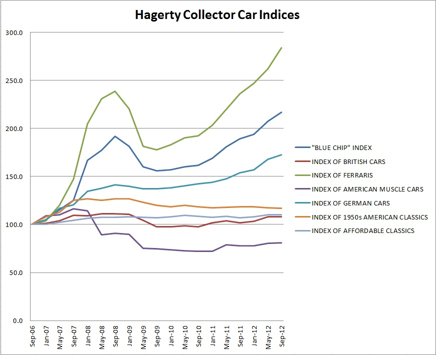Hagerty Price Guide indices show continued growth through Q3 2012 thumbnail