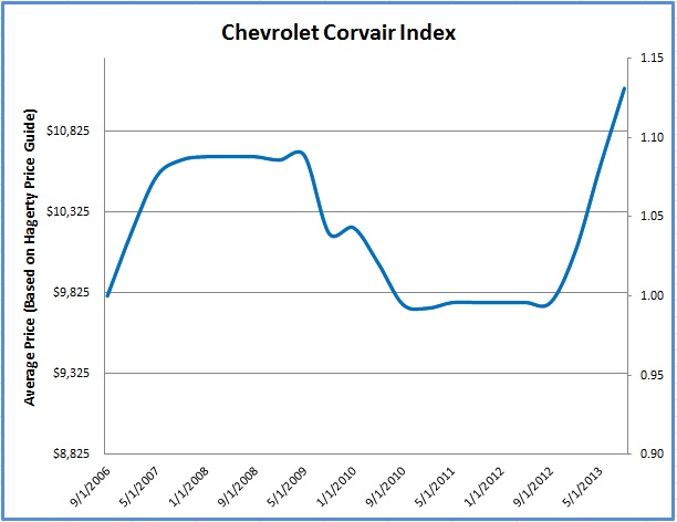 State of the Corvair Market – Fall 2013 thumbnail