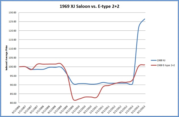 Jaguar Market Spotlight: XJ Saloons thumbnail