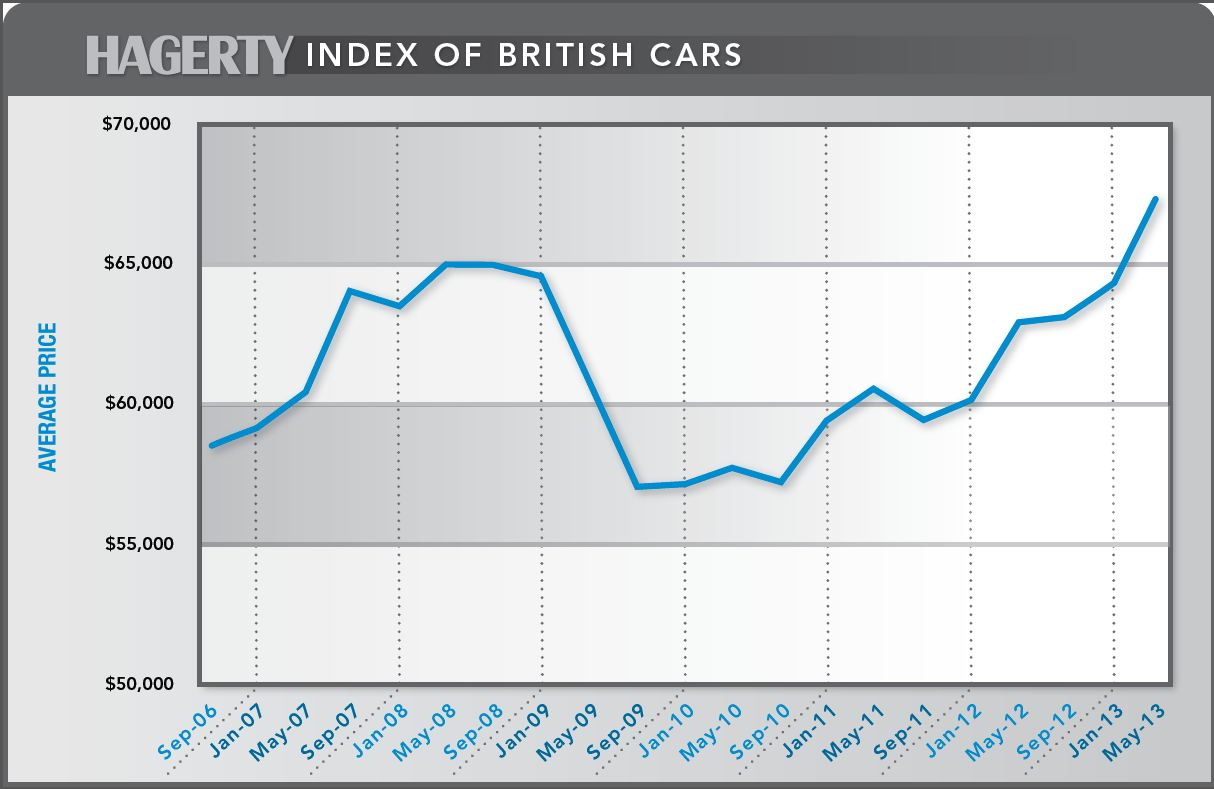 HPG21 Index Preview: Post-War British Cars thumbnail