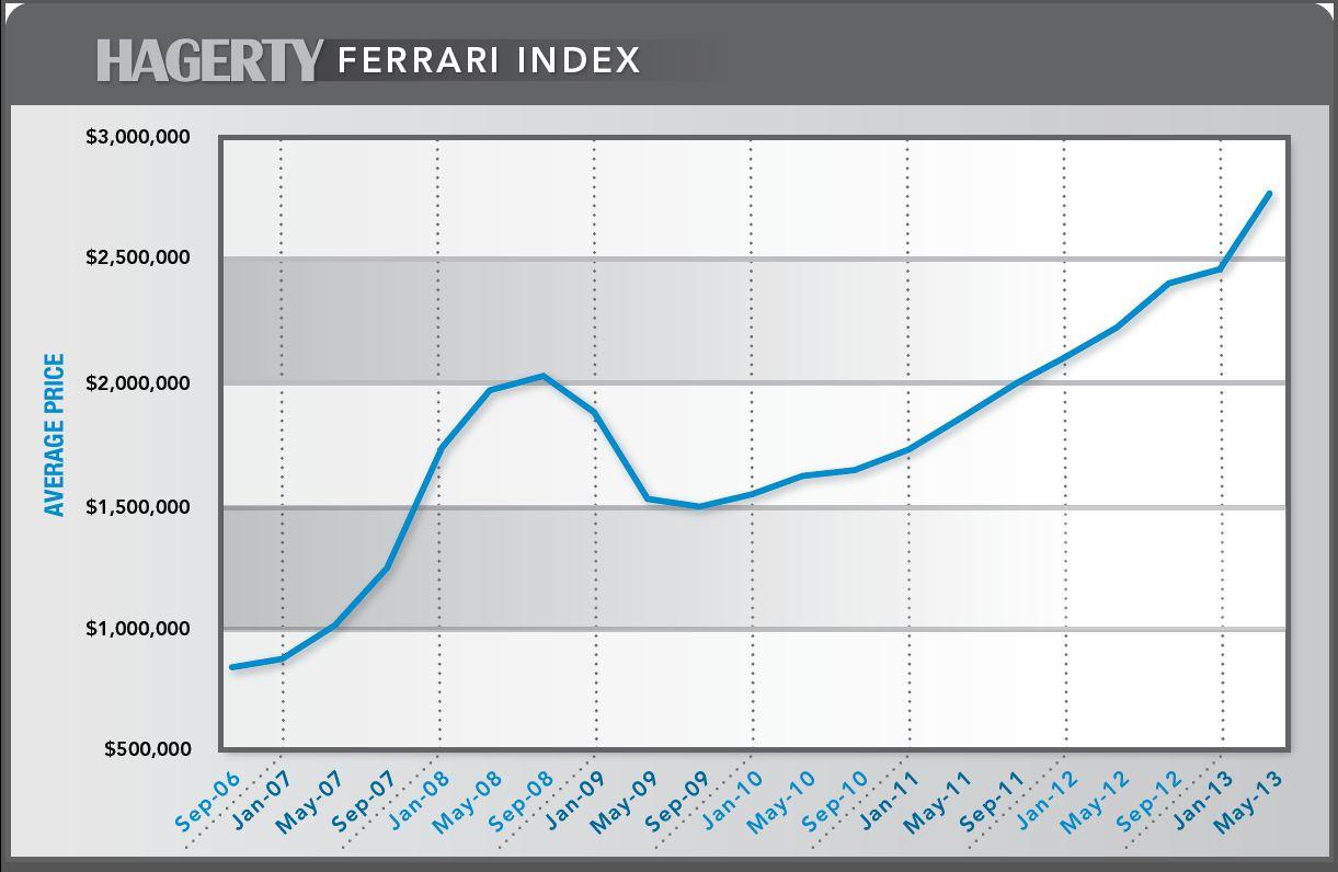 Ferrari Index thumbnail