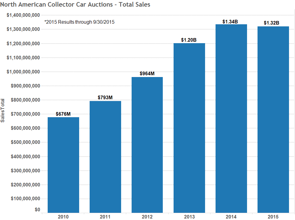 Graph of the Week: Total Auction Sales Still Growing thumbnail