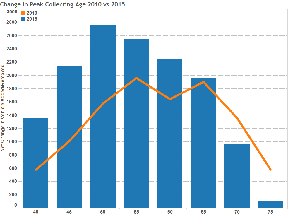 Graph of the Week: What Age Groups Are Buying the Most Classics? thumbnail