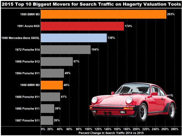 Hagerty Valuation Tool >> Hagerty Price Guide