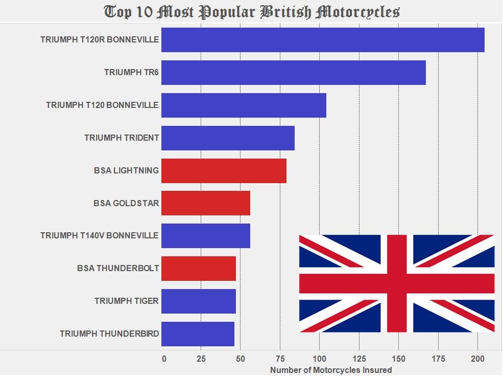 Graph of the Week: The 10 Most Popular Classic British Motorcycles thumbnail