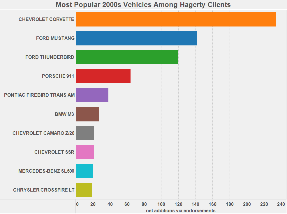 Graph of the Week: Most Popular 2000s Vehicles thumbnail