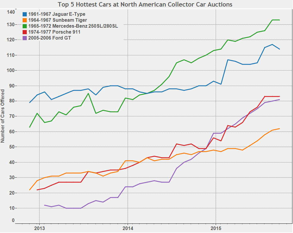 Graph of the Week: 2015's Hottest Auction Cars thumbnail