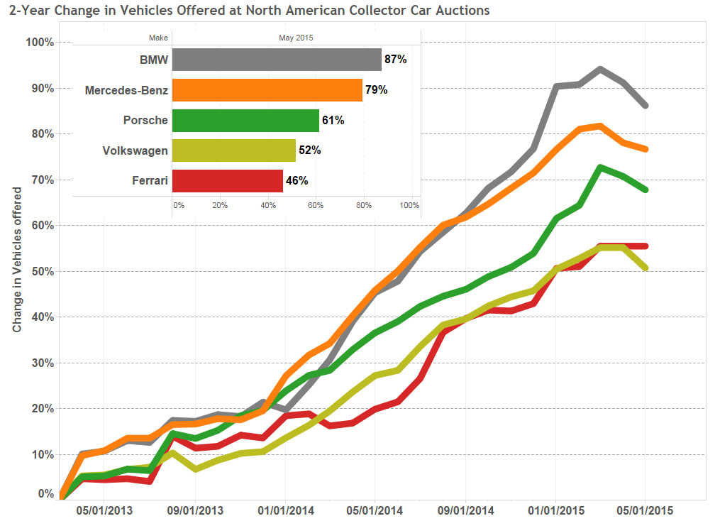 Graph of the Week: Growth of North American Auctions thumbnail