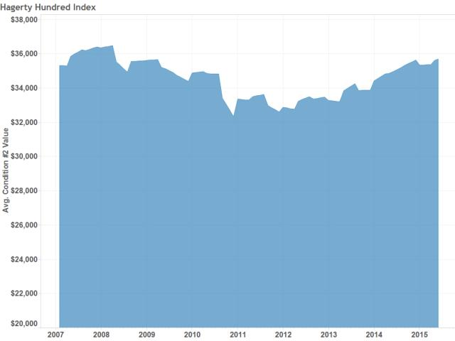 Graph of the Week - Hagerty Hundred Index | Hagerty Articles