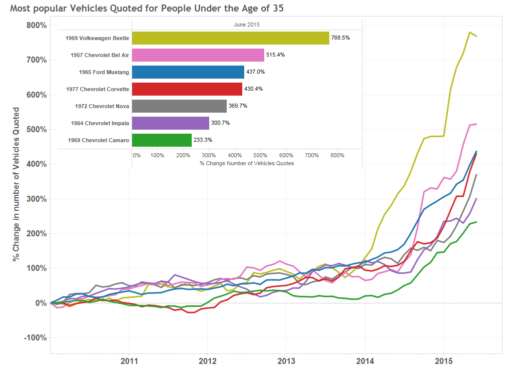 Graph of the Week: The Most Popular Vehicles for People Under 35 thumbnail