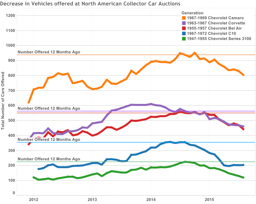 Graph of the Week: Decrease in Vehicles Offered at North American Collector Car Auctions thumbnail