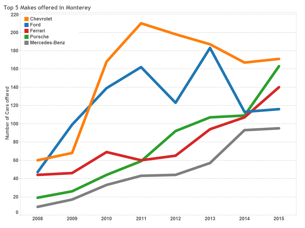 Graph of the Week: Five Most Popular Makes Offered in Monterey thumbnail