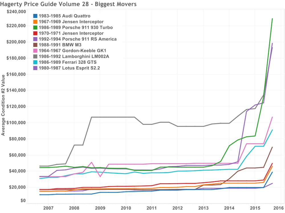 Graph of the Week: Hagerty Price Guide 28's Biggest Movers thumbnail