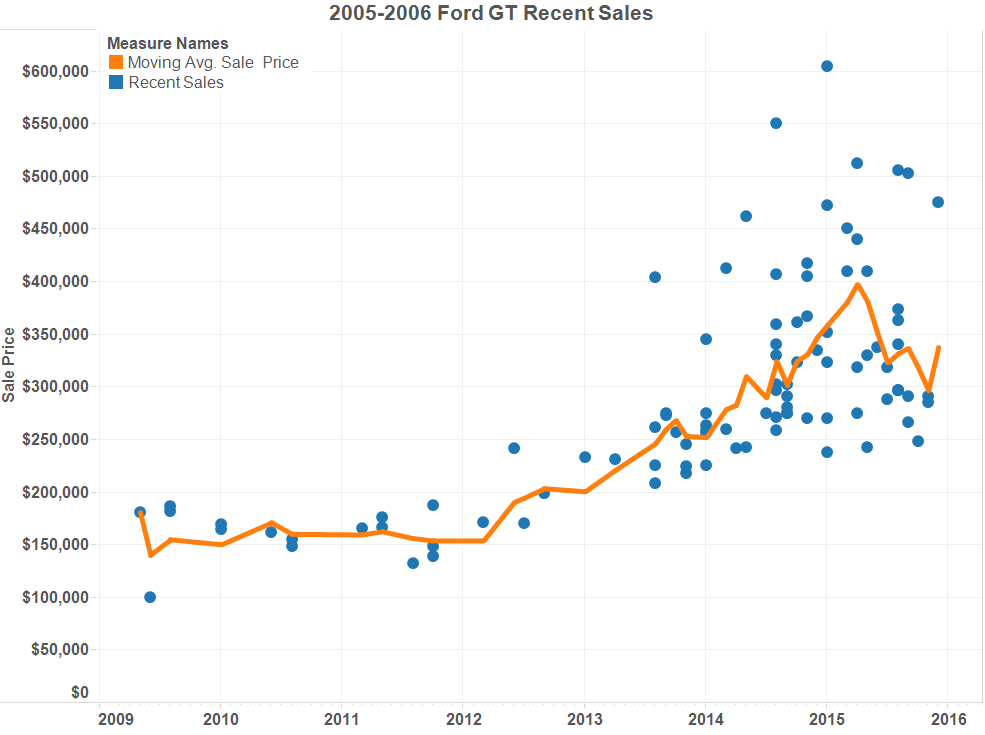 Graph of the Week: The Ford GT Market thumbnail