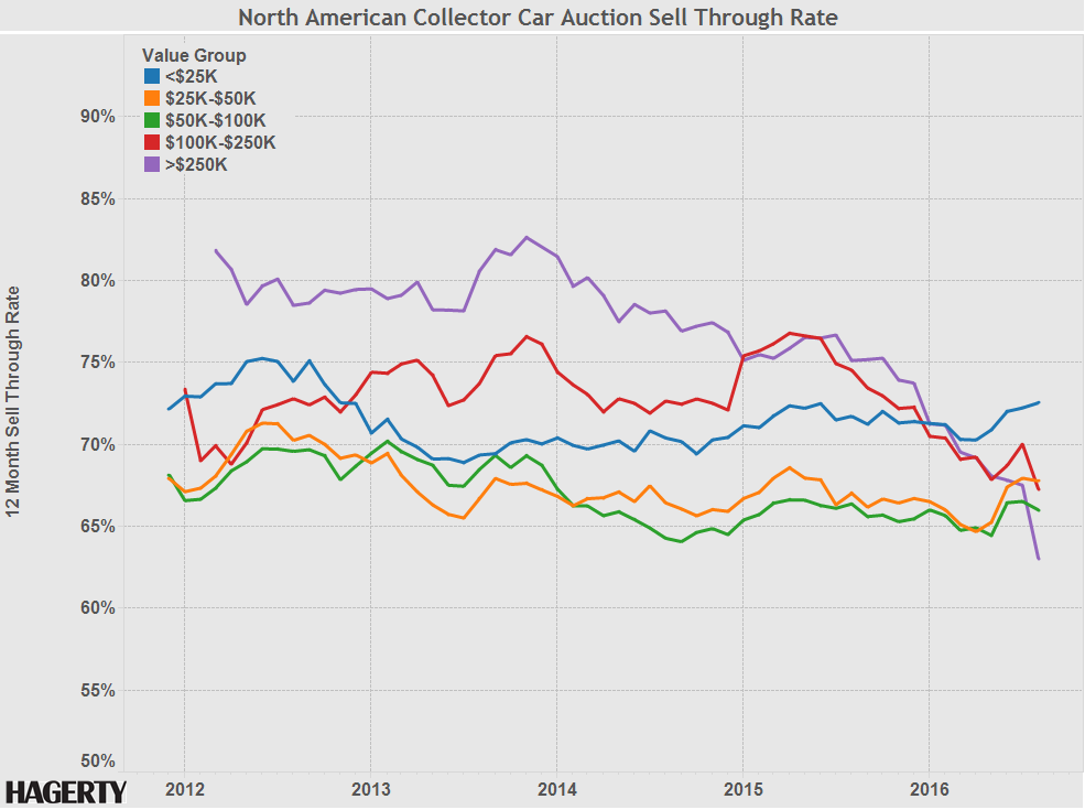 Graph of the Week: Sell-through rates at auction thumbnail
