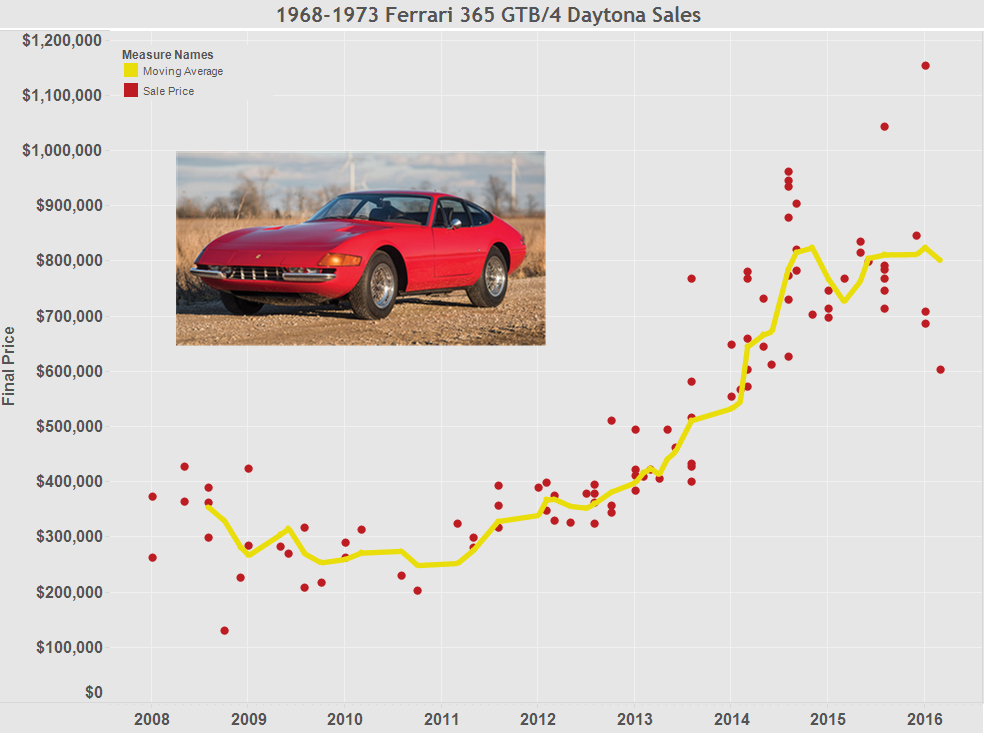 Graph of the Week: Ferrari Daytonas at Auction thumbnail