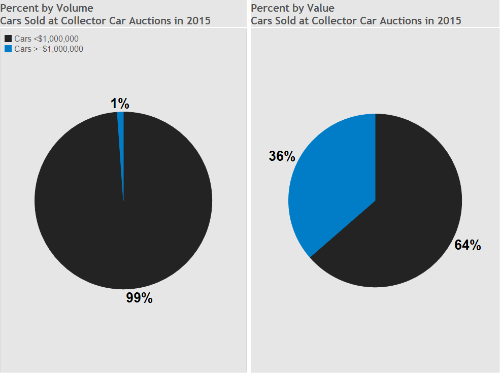 Graph of the Week: Million-Dollar Cars, How Many vs. How Much thumbnail