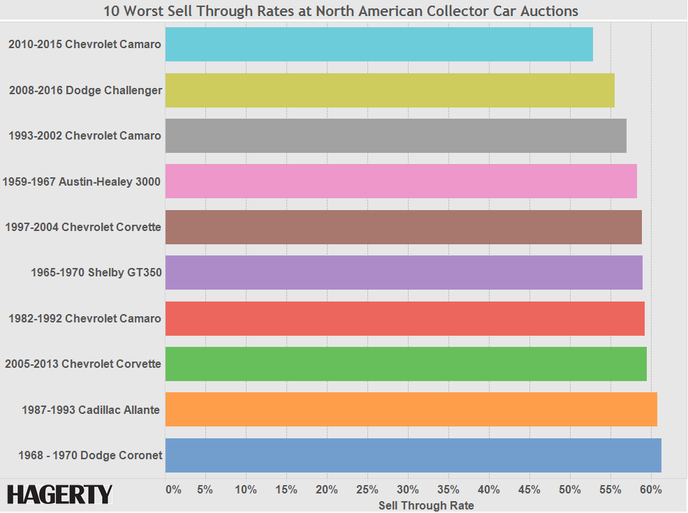 Graph of the Week: 10 Cars That Don't Sell Well at Auction thumbnail