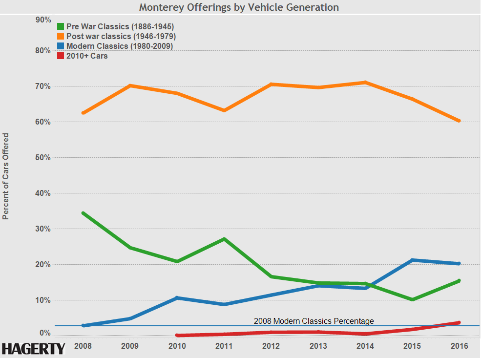 Graph of the Week: Newer Cars Are Coming to Monterey thumbnail