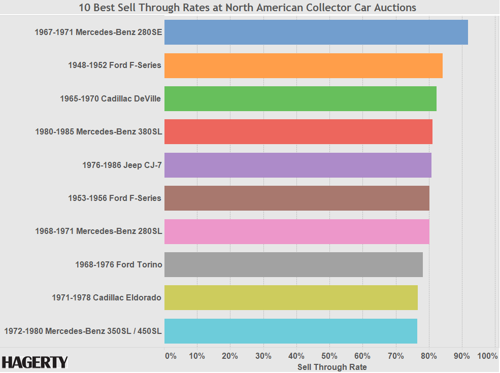 Graph of the Week: 10 Best Sell-Through Rates at Auction thumbnail