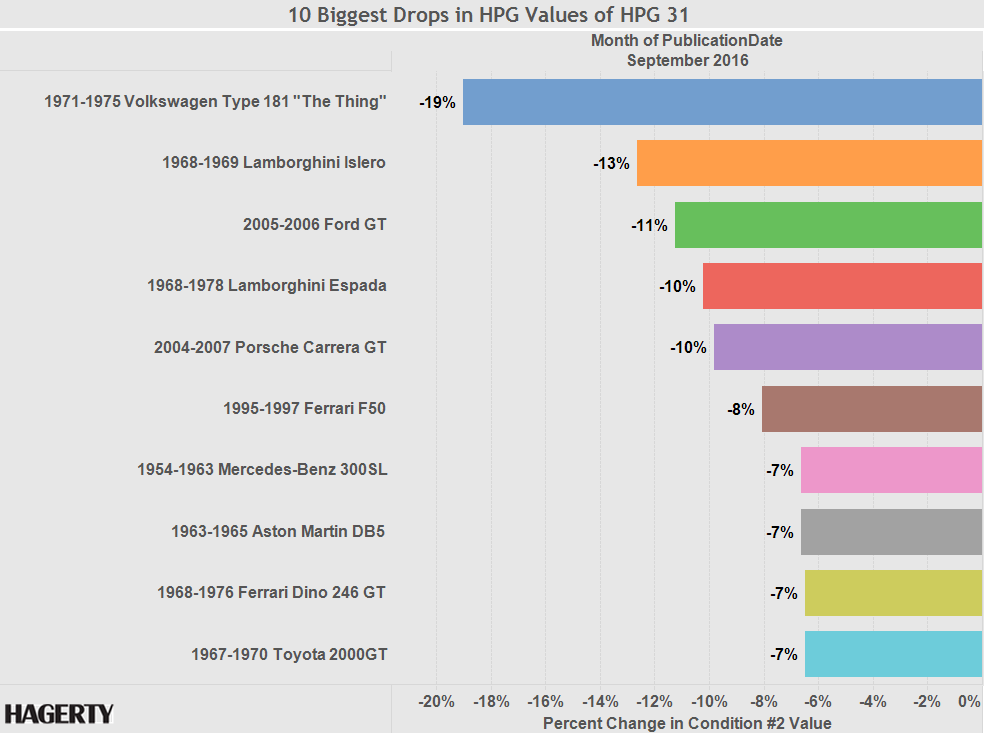 Graph of the Week: Hagerty Price Guide 31's biggest drops thumbnail