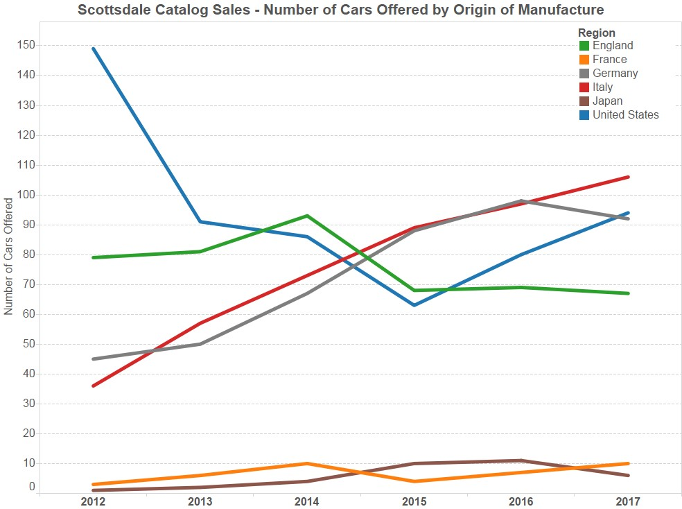 Graph of the Week: Italian cars lead 2017 Scottsdale catalog sale consignments thumbnail