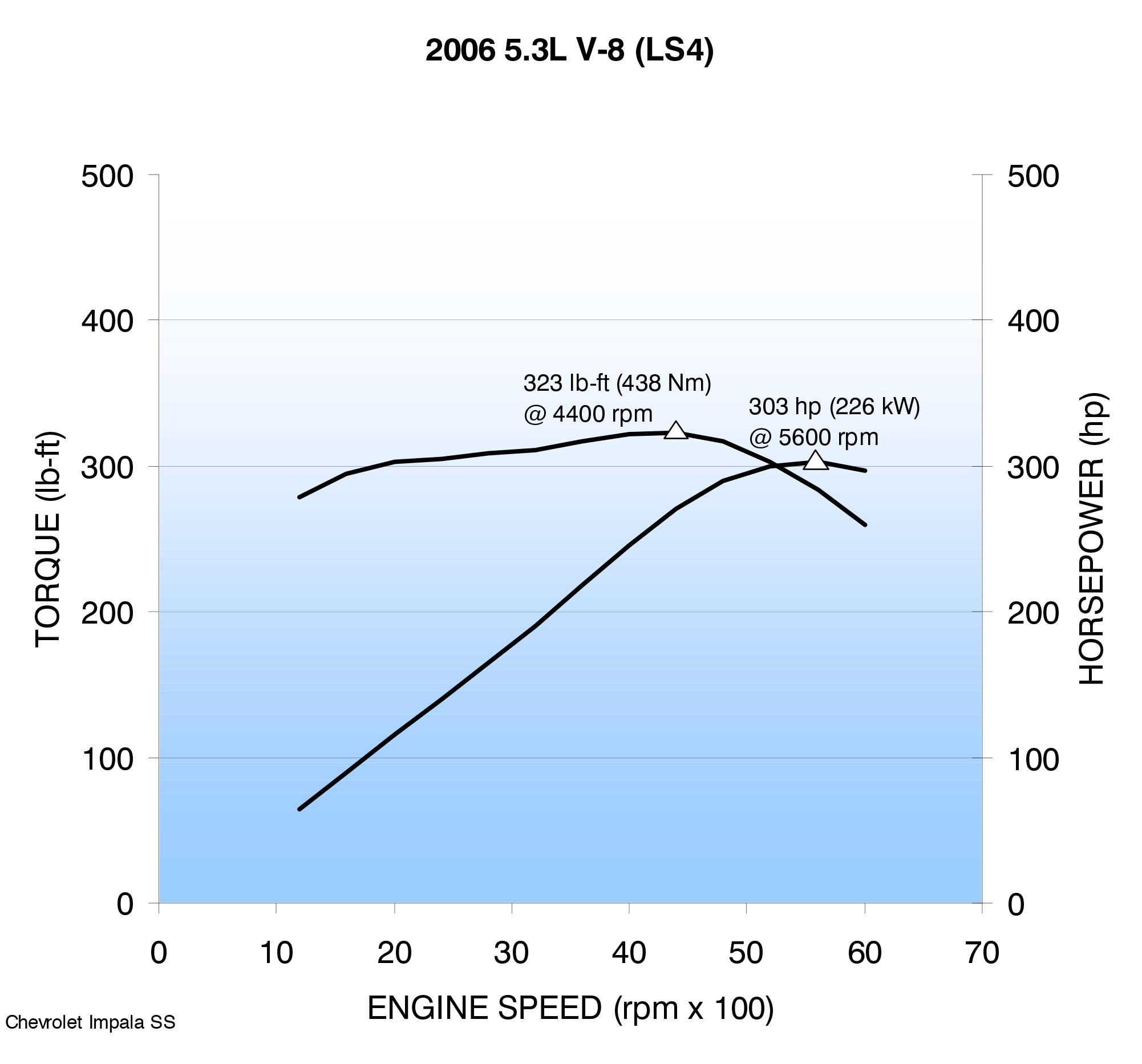 LS4 horsepower chart
