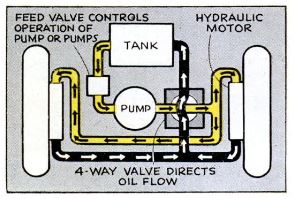 Hydraulic Drive - Popular Science 1946