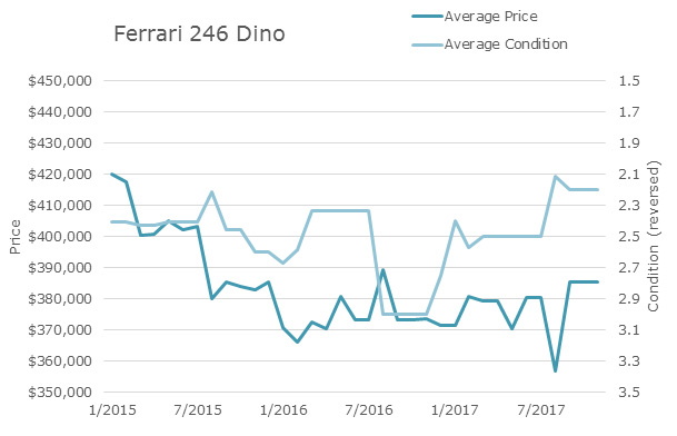 The average 12-month trailing price of a 246 Dino has fallen 8 percent from $420,209 in January 2015 to $385,616 in November 2017.