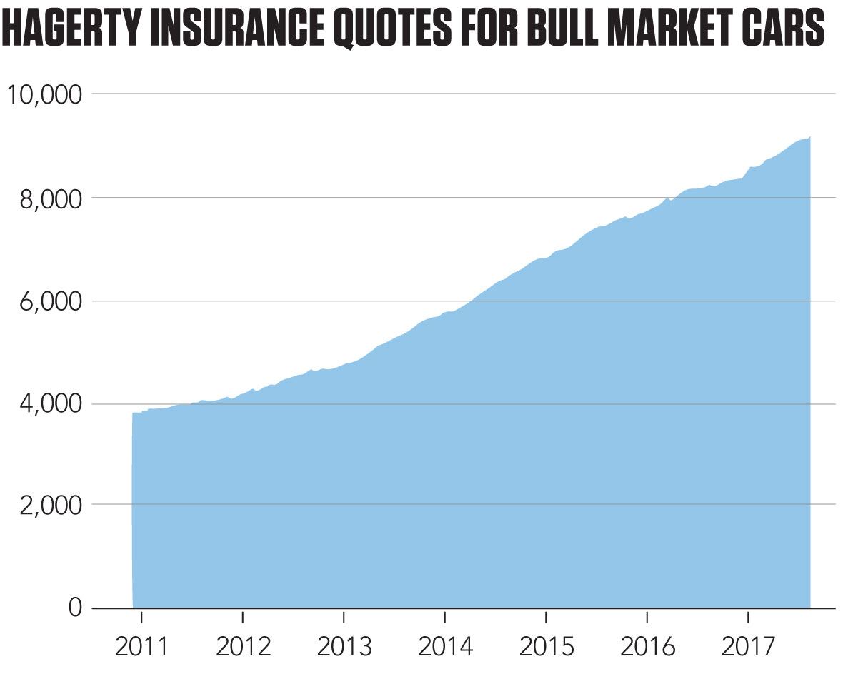 Hagerty insurance quotes for the Bull Market
