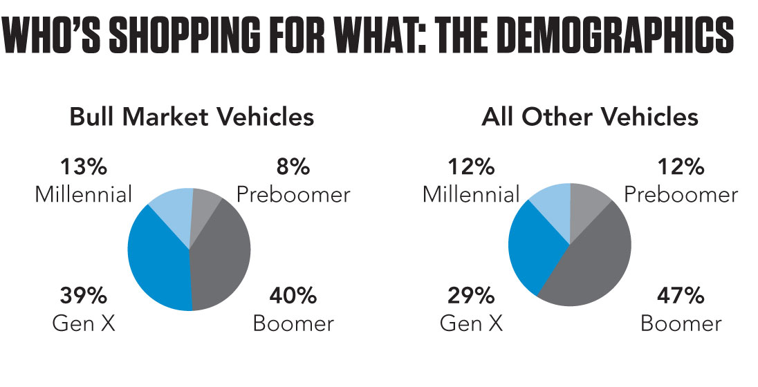 Hagerty Bull Market shopping demographics