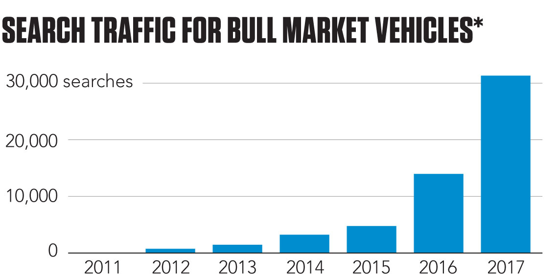 Web search traffic around Hagerty Bull Market