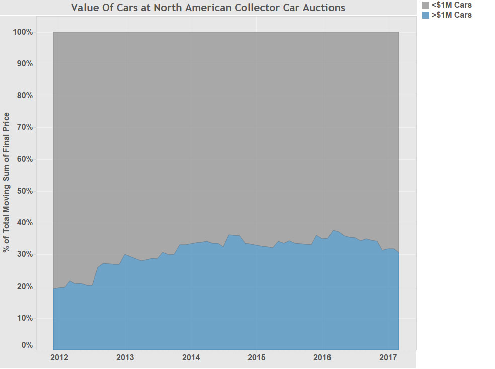 The proportion of the value of million-dollar cars sold relative to the rest of the auction market is at its lowest since 2013.