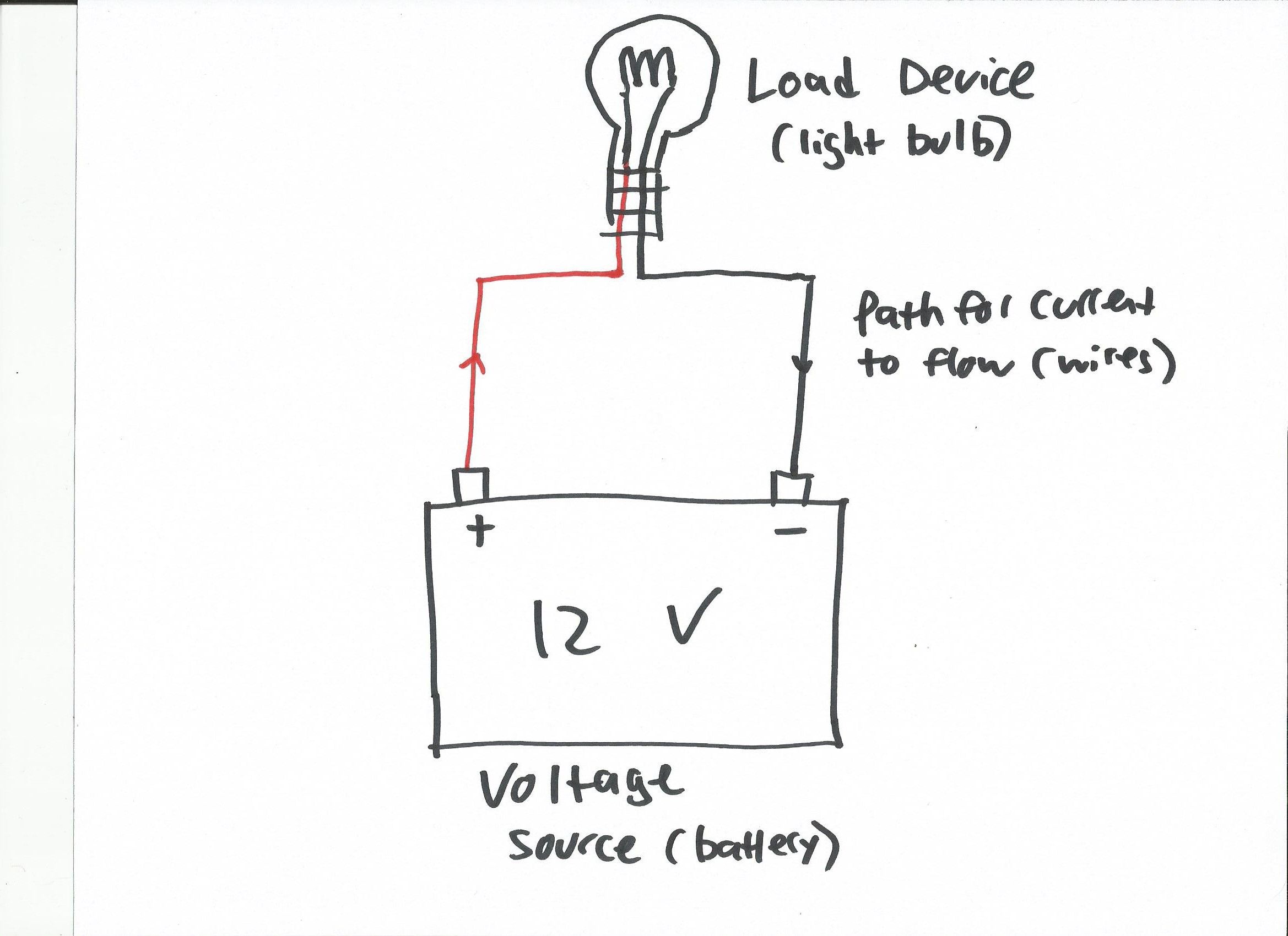A simple circuit, showing the voltage source, the load device, and the path for current to flow.