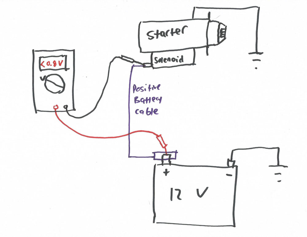 The basics of a voltage drop measurement, where both probes of the meter are placed on the same side of the circuit (here, shown between the positive battery terminal and the positive post on the starter solenoid).