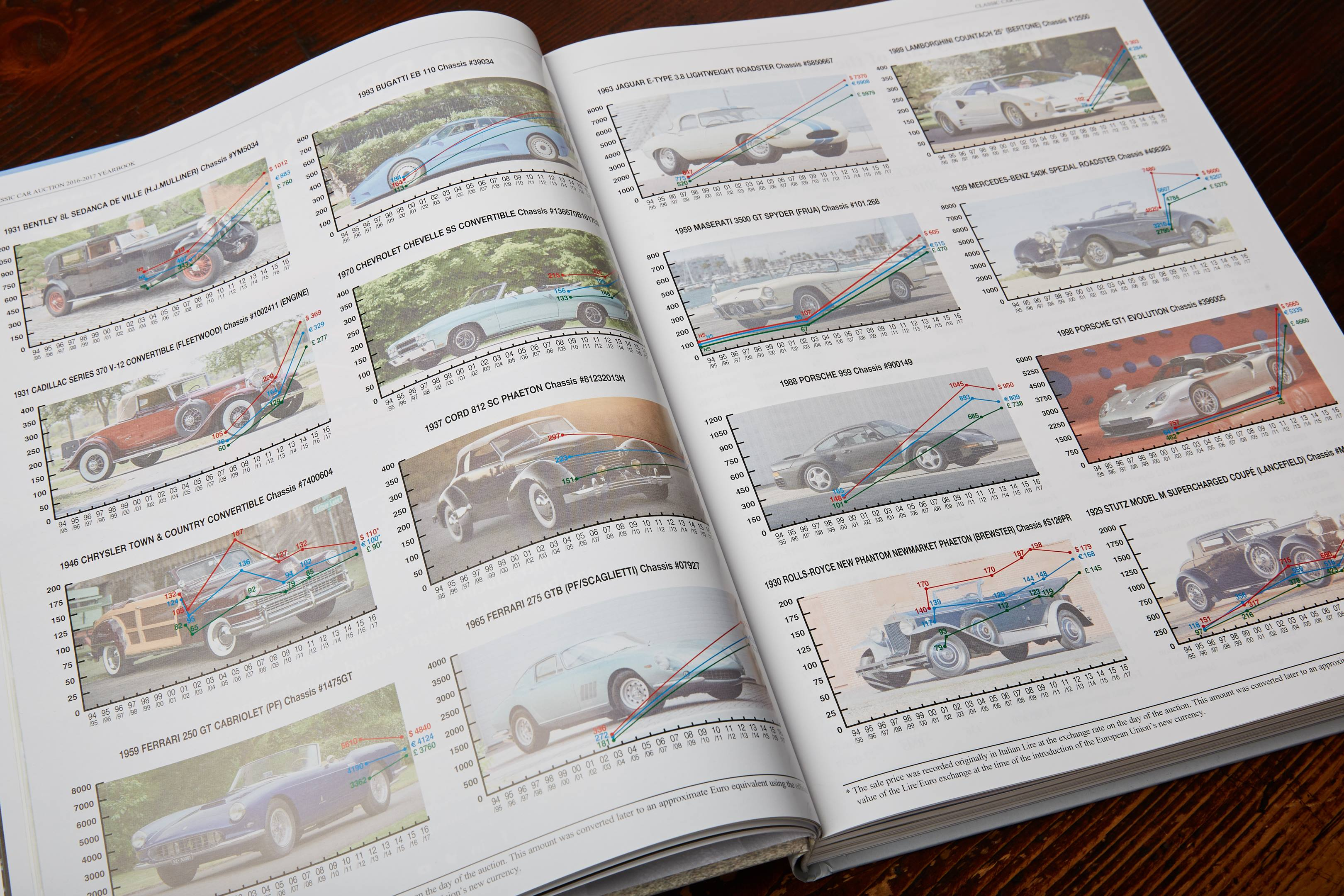 Authors raise their game with the 2016–2017 Classic Car Auction Yearbook thumbnail