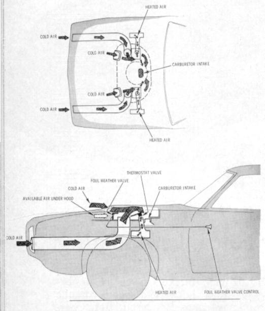 Pontiac Ram Air functional diagram