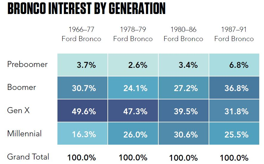 Bronco interest by generation