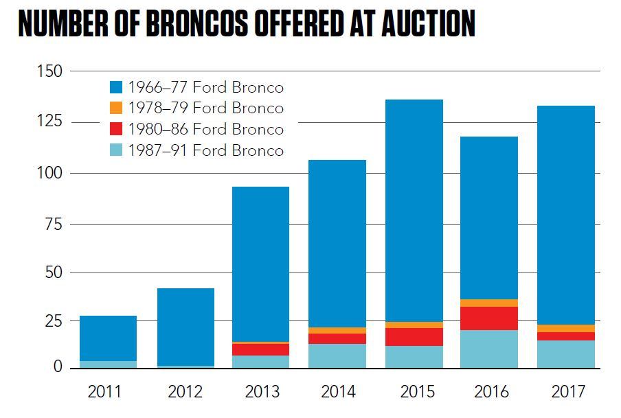 Number of Broncos offered at auction