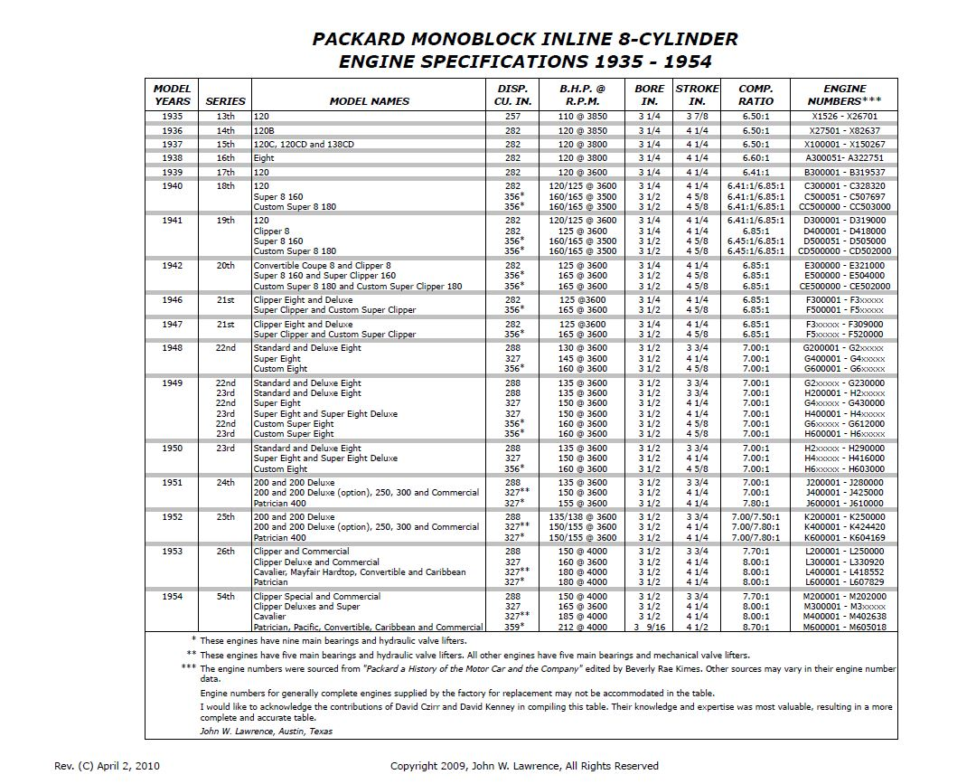 Packard specification chart