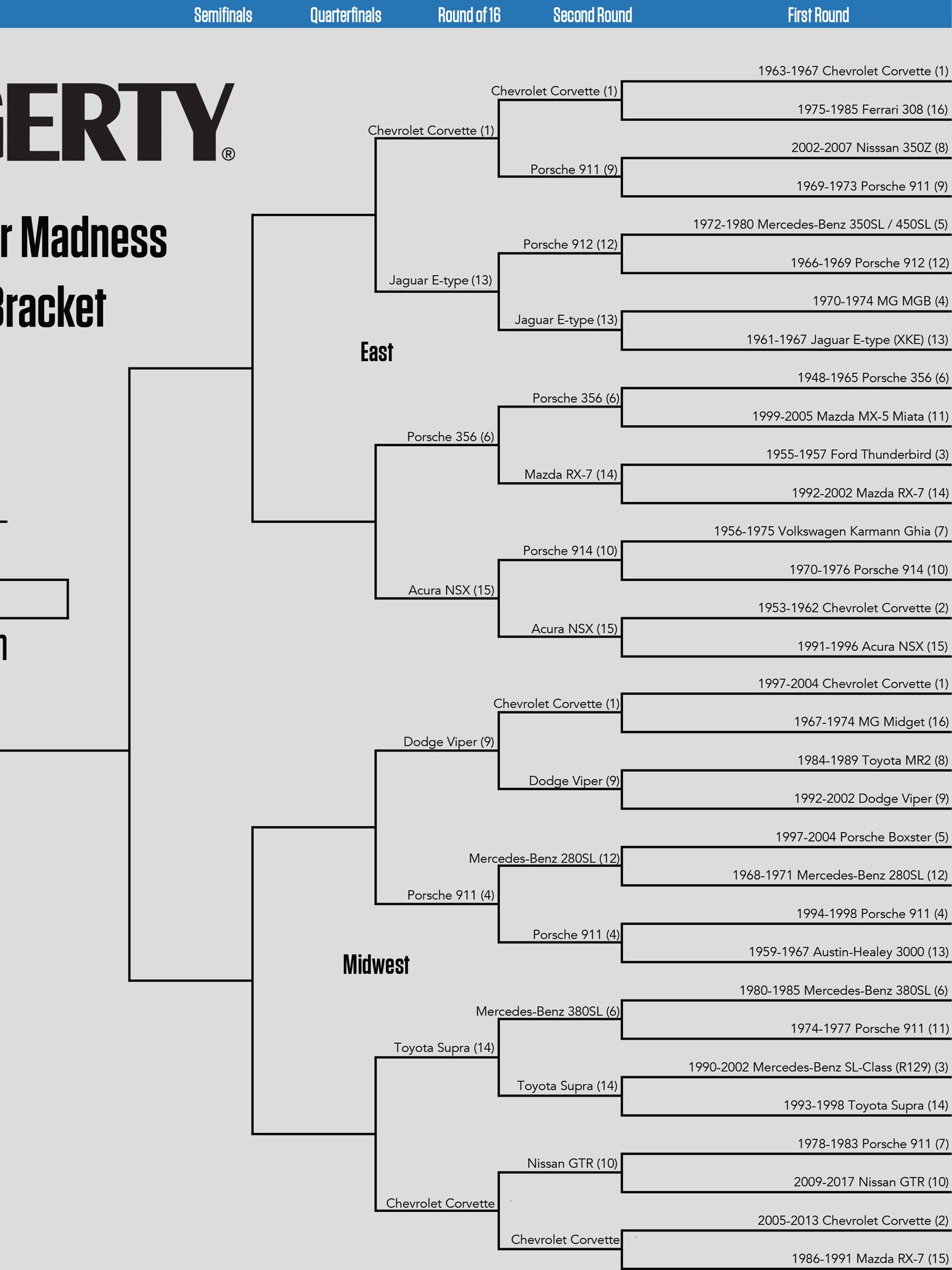 Sweet 16 winners in the East and Midwest