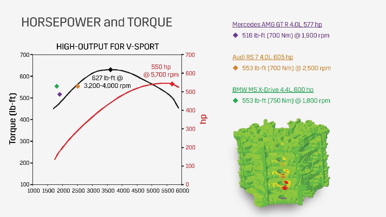 Cadillac DOHC V-8 hp torque curve
