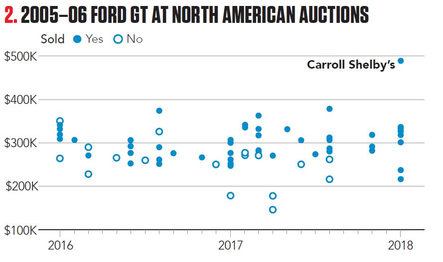 2005-06 Ford GT at North American Auctions