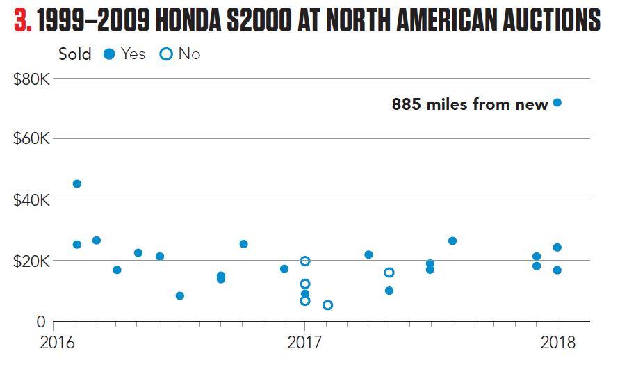 1999-2009 Honda S2000 at North American Auctions