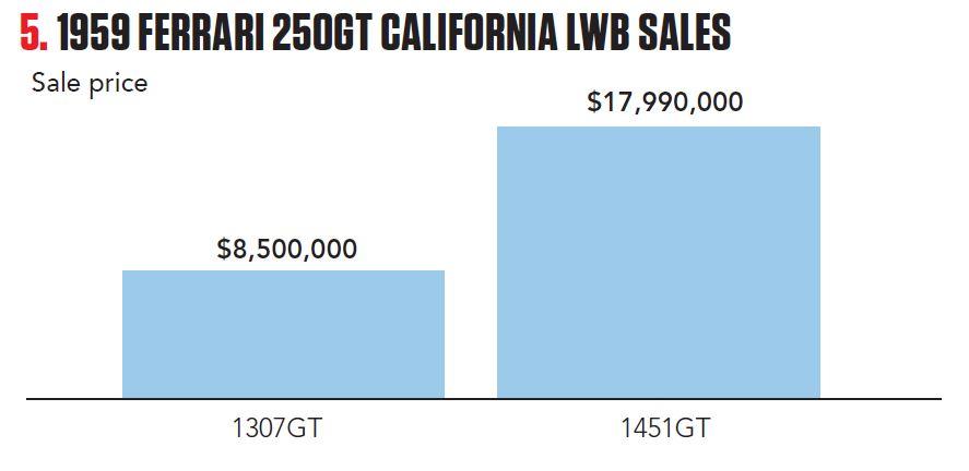 1959 Ferrari 250GT California LWB sales