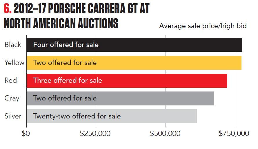 2012-17 Porsche Carrera GT at North American Auctions