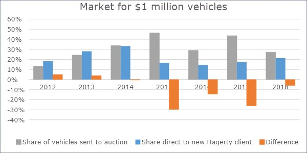 Market for $1 million vehicles