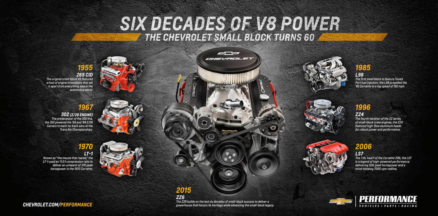 History of the Chevrolet Small Block